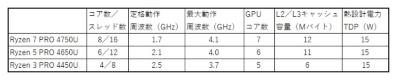 「Ryzen Pro 4000シリーズ Mobile」ファミリー3モデルの主な仕様