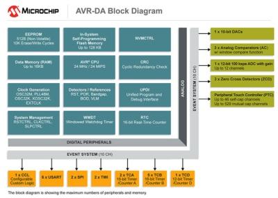 「AVR DAファミリー」の構成