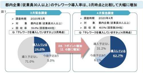 都内企業に向けて実施したテレワークに関する調査の結果。左のグラフが前回3月の結果、右が今回4月の結果だ