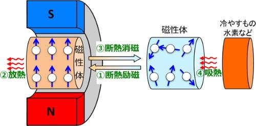 図:磁気冷凍の原理