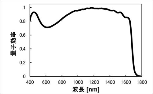 今回の製品の波長(横軸)と量子効率(縦軸)を示したグラフ(出典:ソニー)