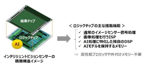 今回のイメージセンサーの積層構造の概要