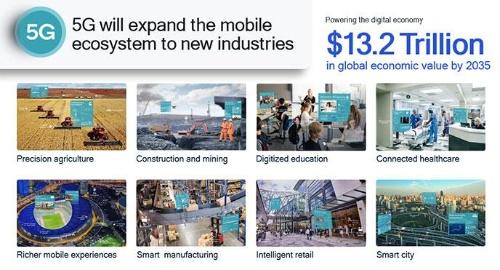 2035年までに5Gが世界の販売活動を13.2兆米ドル上乗せ