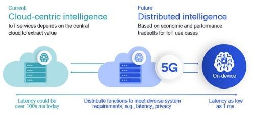 IoTの効率的な拡大には情報処理の分散化が不可欠