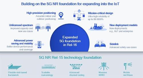 5G NRを使ったIoT拡張に向けたリリース16の検討