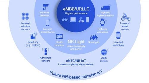 比較的構造が簡素なIoTに向けた5G NR-Light