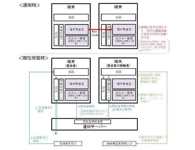 アプリの機能構成と主な情報の流れ (出所:新型コロナウイルス感染症対策 テックチーム)