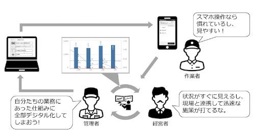 図1:「現場でつくる作業記録サービス」の導入イメージ