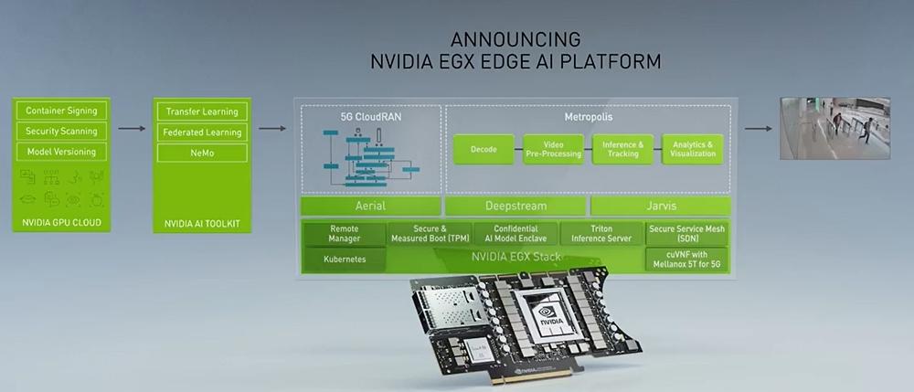 ハードウエア(PCI Expressカード)と各種ソフトウエアからなる NVIDIAのスライド