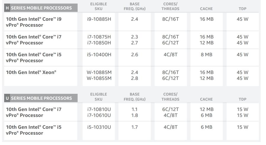 ノート向け第10世代Core Vroプロセッサーの概要 第10世代Xeon Wも2モデルが含まれる。(出所:Intel)