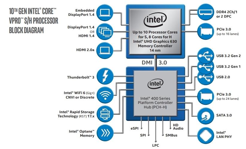 第10世代Core Vroプロセッサーの接続図(その1) SシリーズとHシリーズではDMI 3.0でつなぐ。(出所:Intel)