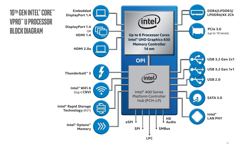 第10世代Core Vroプロセッサーの接続図(その2) UシリーズではOPIでつなぐ。(出所:Intel)