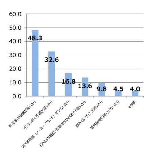 図2 ビー・エム・ダブリューが実施した次世代車に関するアンケート調査結果の一部
