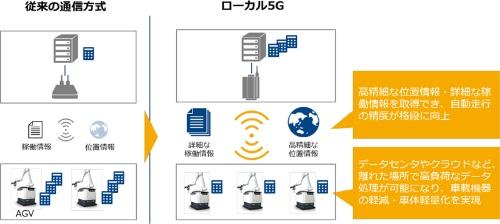 図2:ローカル5Gの活用によって期待されるメリット。(出所:NTT Com)