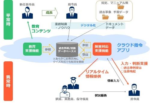JR東日本とNECが開発した運行管理支援システムの概要