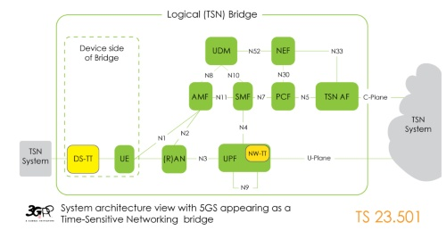 5GシステムをTSNの橋渡しとした場合のアーキテクチャー図