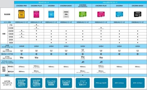 SDメモリーカードとmicroSDメモリーカードの主な仕様