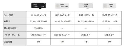 USBメモリーの主な仕様