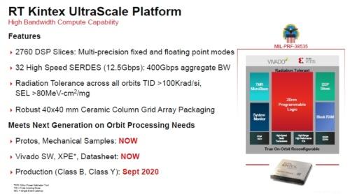「RT(Radiation Tolerant) Kintex UltraScale XQRKU060」の概要