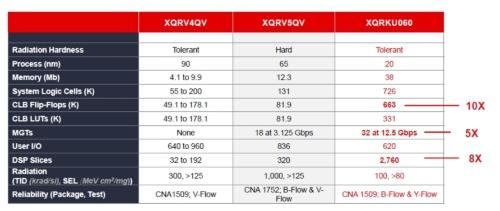 既存の耐放射線FPGA製品と新製品(右列)を比較