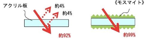 図3:光の反射率の比較