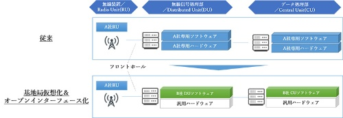 マルチベンダー接続性検証のイメージ