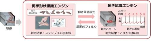 手洗い動作の認識技術の概念図