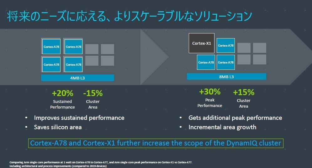 Arm Cortex-X Customで開発したコアの例「Cortex-X1」 チップ面積は大きいが、性能は高い。Armのスライド
