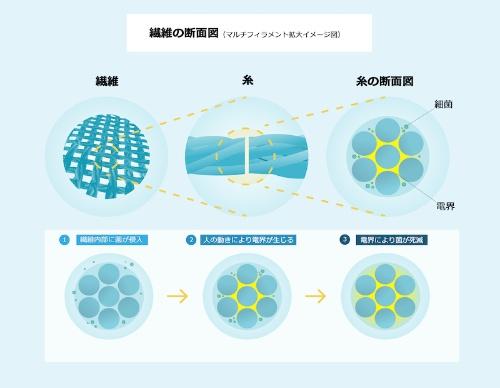 図2:抗菌の原理