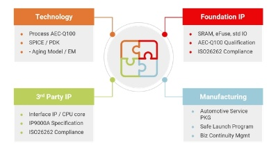 ADEP(Automotive Design Enablement Platform)の概要