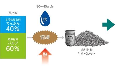 図3:PIM材料の製造工程