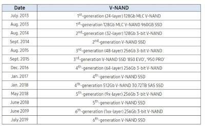 V-NAND量産の軌跡