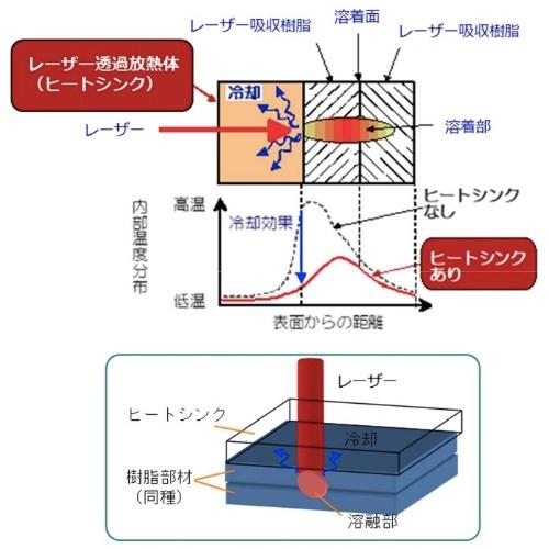 図1:ヒートシンク式レーザー樹脂溶着の原理