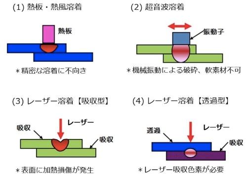 図2:既存の溶着技術の課題