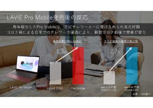 新型コロナ禍でLAVIE Pro Mobileの売り上げは2.7倍に