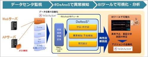 図:「@DeAnoS」の導入イメージ(データセンターの監視例)(出所:NTTアドバンステクノロジ)