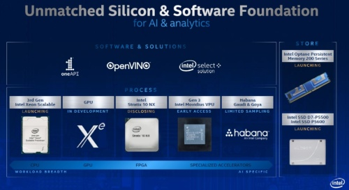 IntelのAI処理向けハードウエアやソフトウエア