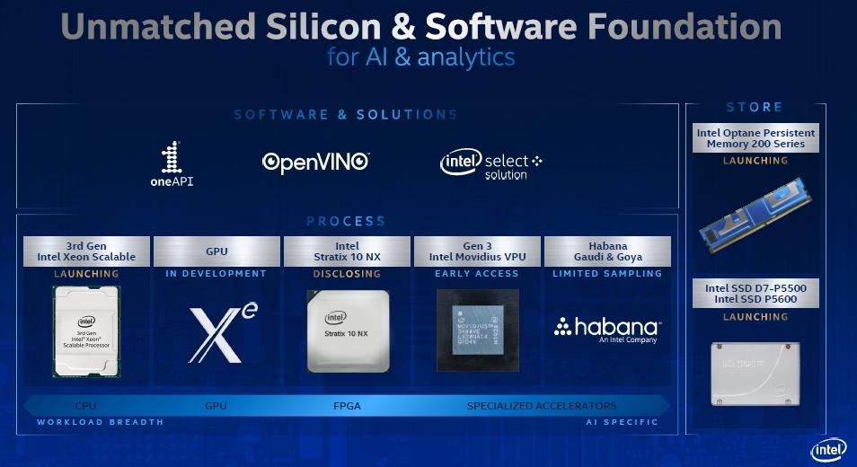 IntelのAI処理向けハードウエアやソフトウエア 今回の4つの新製品は全てハードウエアで、製品イメージの上にオレンジ色の文字で「LAUNCHING」または「DISCLOSING」とある。すなわち、MPUの「第3世代Xeon Scalable Processor」、FPGAの「Stratix 10 NX」、SSDの「D7-P5500/P5600」、相変化メモリーモジュールの「Optane Persistent Memory 200 Series」である。Intelのスライド