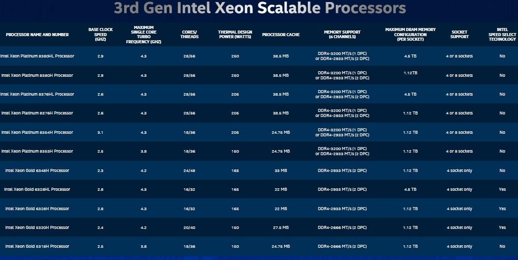 「第3世代Xeon Scalable Processor」は11モデルから成る 出荷開始は2020年6月18日(米国時間)。Intelのスライド