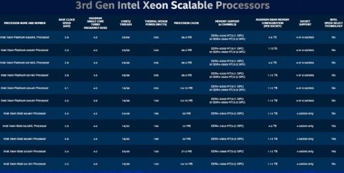 「第3世代Xeon Scalable Processor」は11モデルから成る