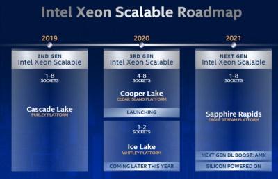 Xeon Scalable Processorのロードマップ