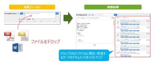 図1:「Knowledge Explorer v4.0」の検索機能(出所:図研プリサイト)