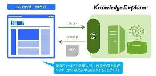 図2:Web APIによる外部システムの連携イメージ(出所:図研プリサイト)