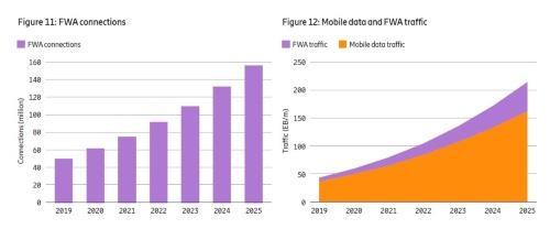 FWAの接続件数とデータ通信量の推移