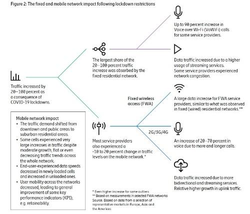 ロックダウンによる固定通信網と移動通信網への影響