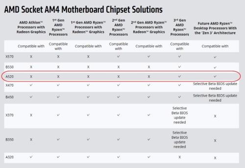 ソケット4搭載のマザーボードに向けたチップセットが対応するMPU