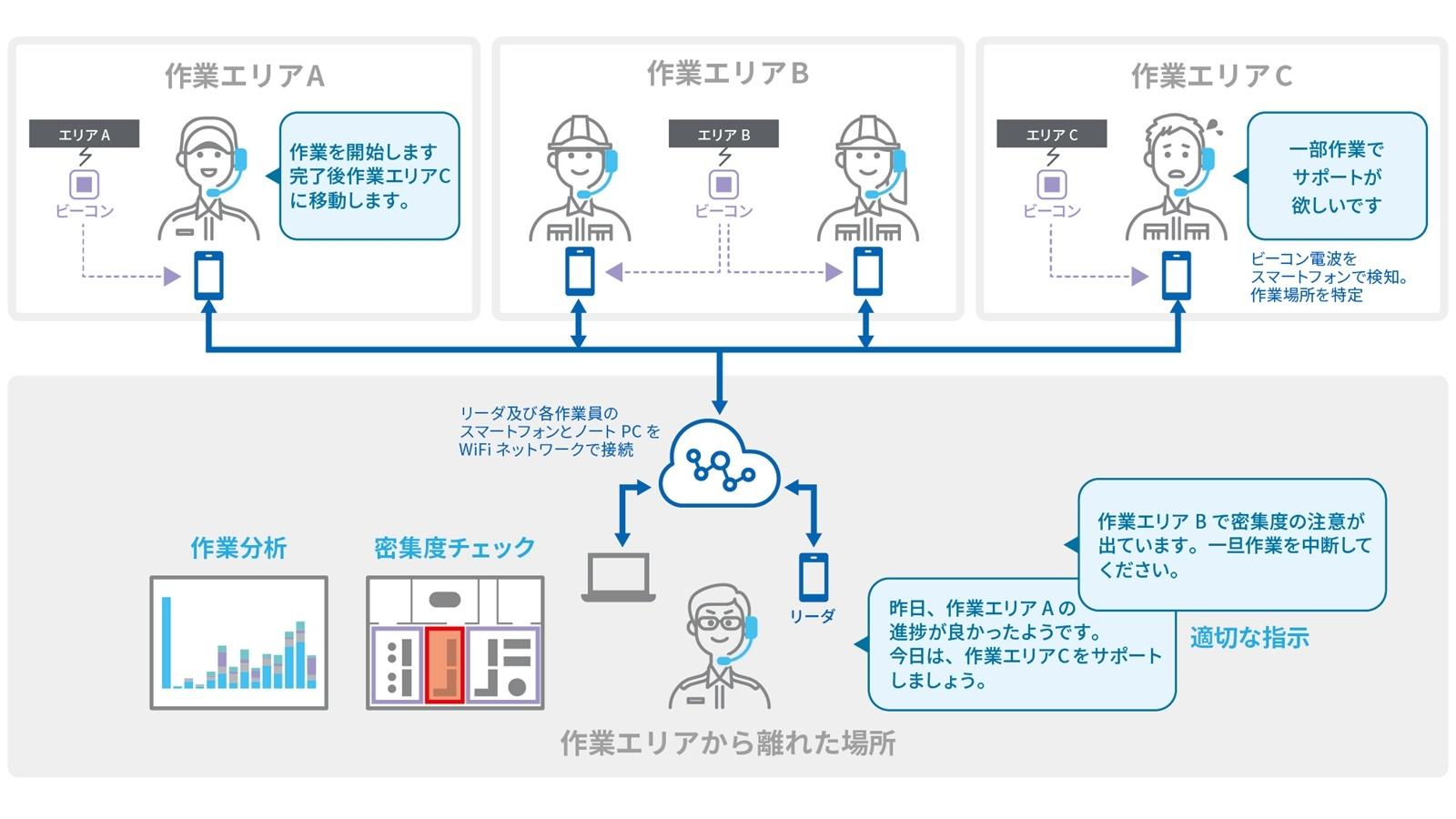図2:「Meister Apps 現場作業見える化パッケージ」のユースケース (出所:東芝デジタルソリューションズ)