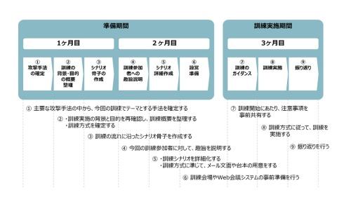 図2:インシデント対応訓練の流れ