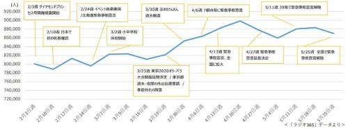 首都圏民放ラジオ局5社全体の平均聴取人数の推移