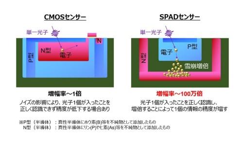 図2:CMOSとSPADの比較